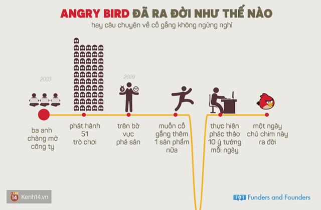 Suýt chút nữa sẽ không có chú chim Angry Bird