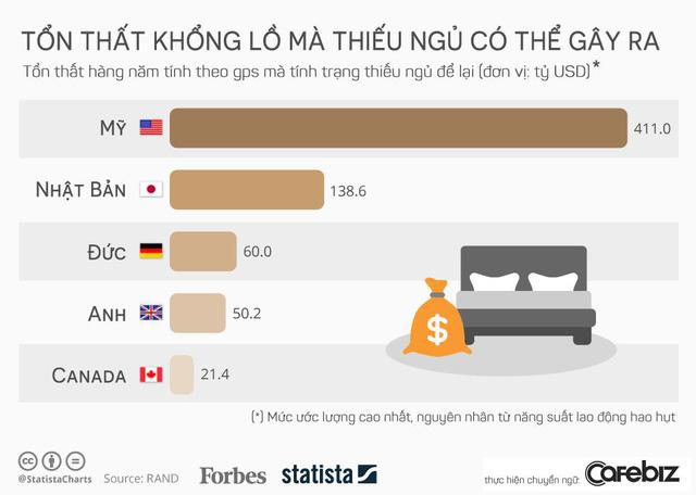 Startup chỉ cần ngủ đủ cũng tiết kiệm cho đất nước được khối tiền